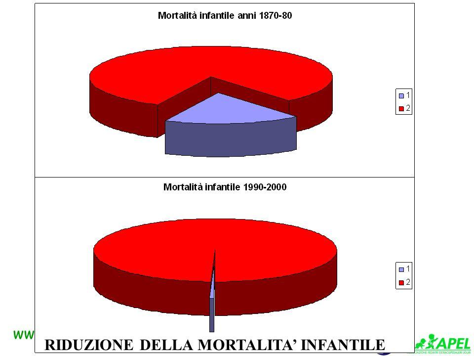 www.apel-pediatri.it Speranza di vita alla nascita (Vita media) 1870-1880: 34 anni 1881-1990: 37 anni 2001: 77 anni (78 anni M; 83 anni F ) Aumento della vita media in Italia