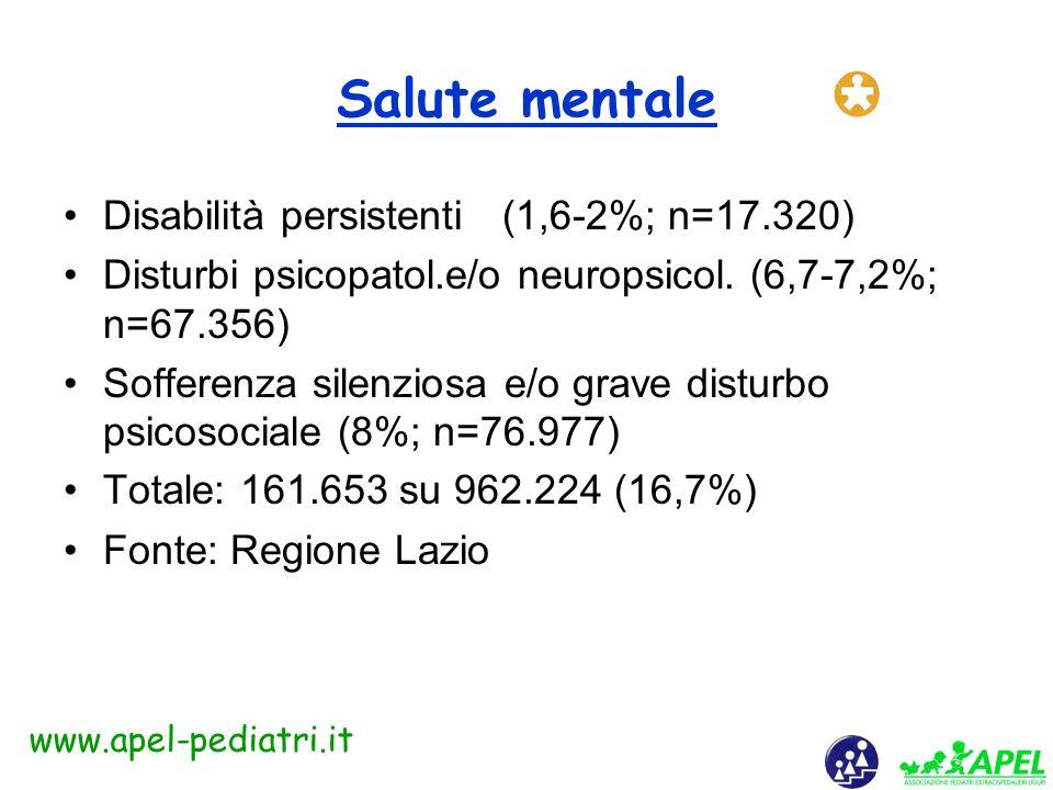 www.apel-pediatri.it Aggressione contro di sé risultati di una ricerca Gli adolescenti che hanno presentato ideazione suicidaria sono stati il 19% (10