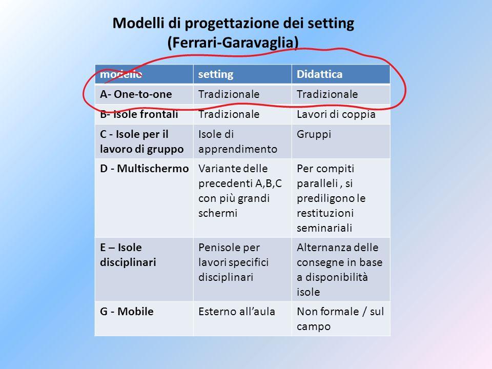 Modelli di progettazione dei setting (Ferrari-Garavaglia) modellosettingDidattica A- One-to-oneTradizionale B- Isole frontaliTradizionaleLavori di cop
