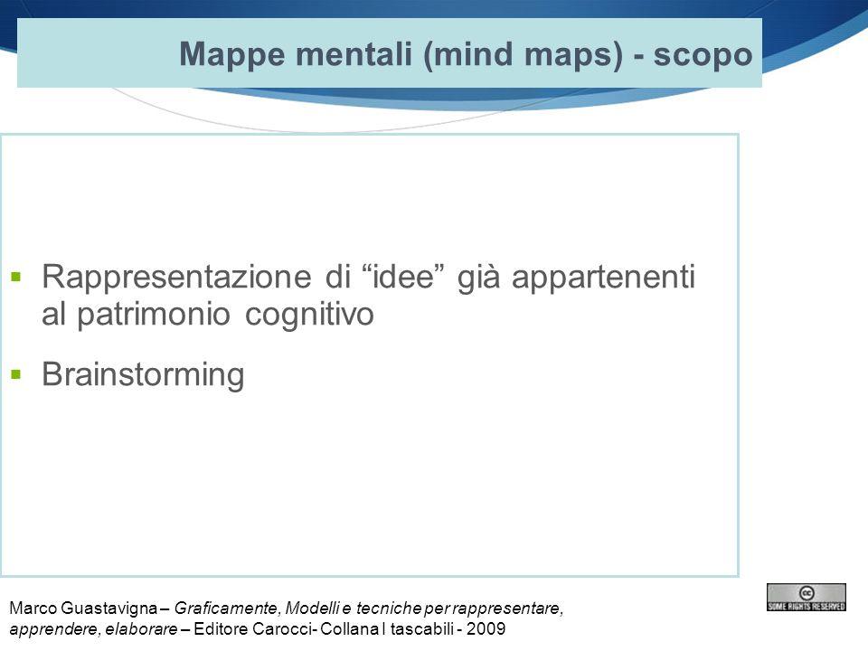 Rappresentazione di idee già appartenenti al patrimonio cognitivo Brainstorming Mappe mentali (mind maps) - scopo Marco Guastavigna – Graficamente, Mo