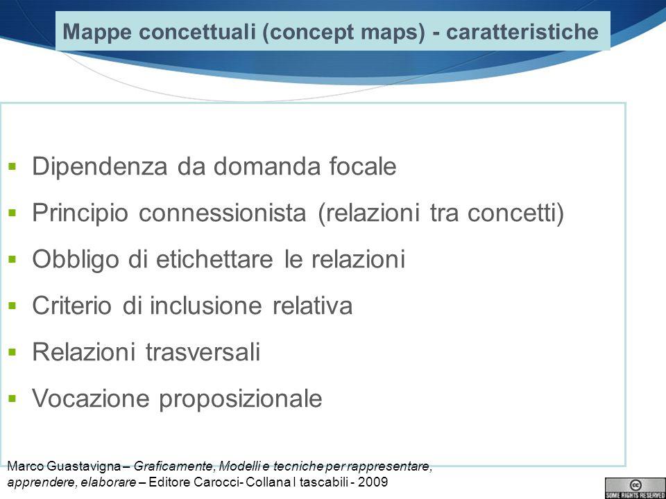 Dipendenza da domanda focale Principio connessionista (relazioni tra concetti) Obbligo di etichettare le relazioni Criterio di inclusione relativa Rel