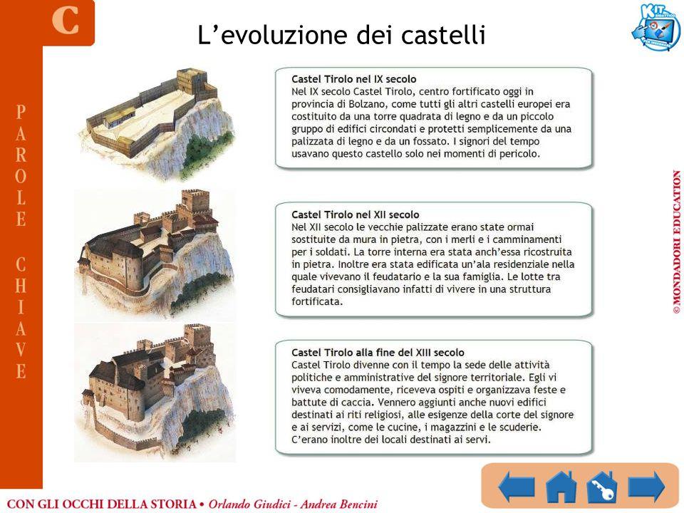 Levoluzione dei castelli