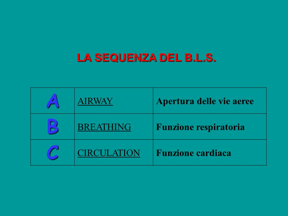 LA SEQUENZA DEL B.L.S. A AIRWAYApertura delle vie aeree B BREATHINGFunzione respiratoria C CIRCULATIONFunzione cardiaca