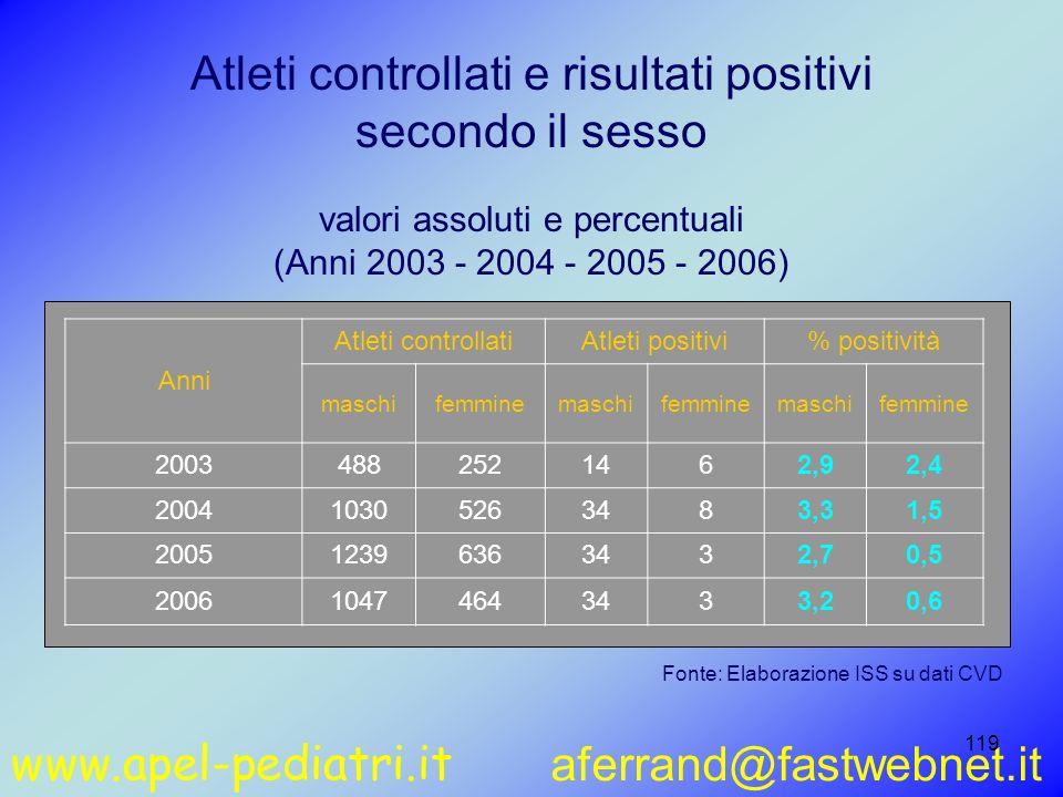 www.apel-pediatri.it aferrand@fastwebnet.it 119 Atleti controllati e risultati positivi secondo il sesso valori assoluti e percentuali (Anni 2003 - 20