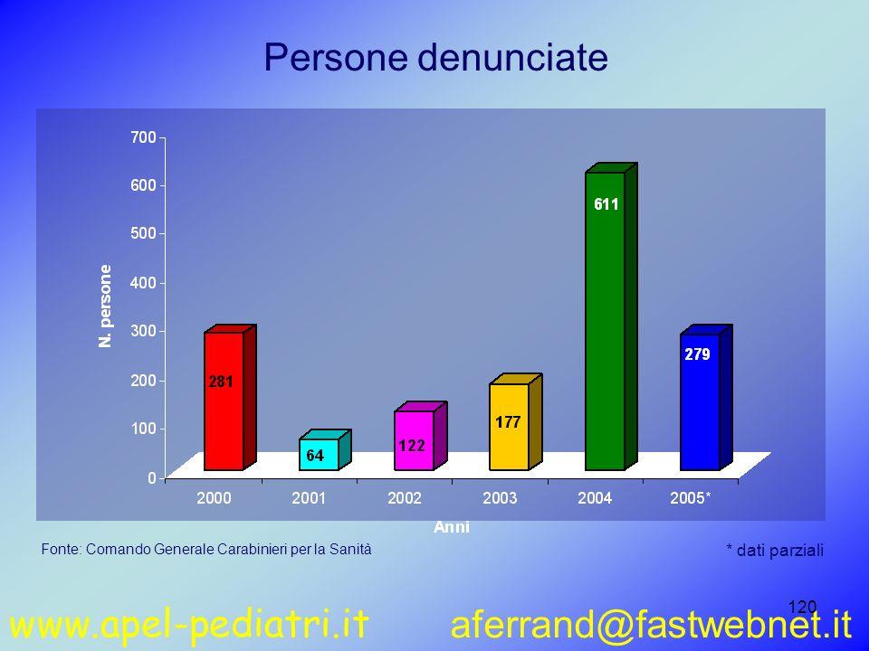 www.apel-pediatri.it aferrand@fastwebnet.it 120 Persone denunciate Fonte: Comando Generale Carabinieri per la Sanità * dati parziali