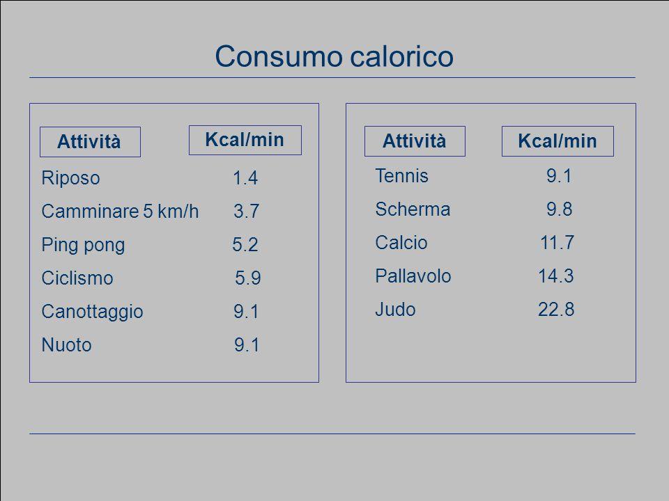 www.apel-pediatri.it aferrand@fastwebnet.it 20 Considerazioni generali Riposo 1.4 Camminare 5 km/h 3.7 Ping pong 5.2 Ciclismo 5.9 Canottaggio 9.1 Nuot