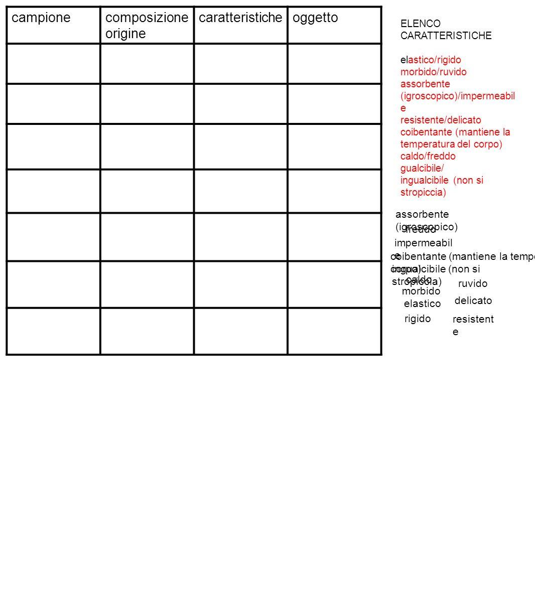 incolla un etichetta sul quaderno e, utilizzando la tabella, descrivi come deve essere fatta la manutenzione del tessuto a cui è applicata