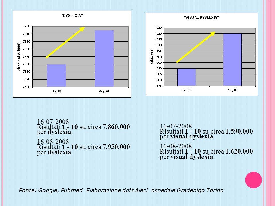 Fonte: Google, Pubmed Elaborazione dott Aleci ospedale Gradenigo Torino 16-07-2008 Risultati 1 - 10 su circa 7.860.000 per dyslexia. 16-08-2008 Risult