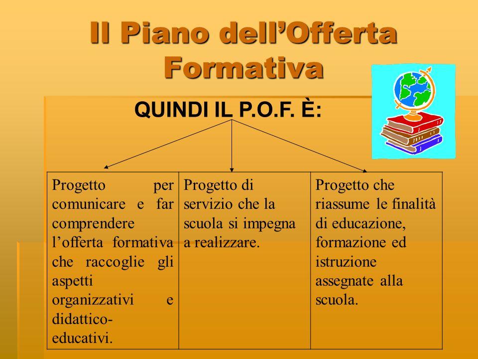 Il Piano dellOfferta Formativa QUINDI IL P.O.F. È: Progetto per comunicare e far comprendere lofferta formativa che raccoglie gli aspetti organizzativ