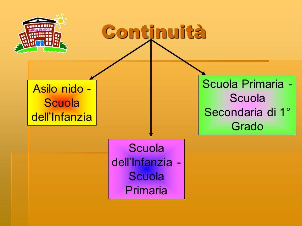 Continuità Asilo nido - Scuola dellInfanzia Scuola dellInfanzia - Scuola Primaria Scuola Primaria - Scuola Secondaria di 1° Grado