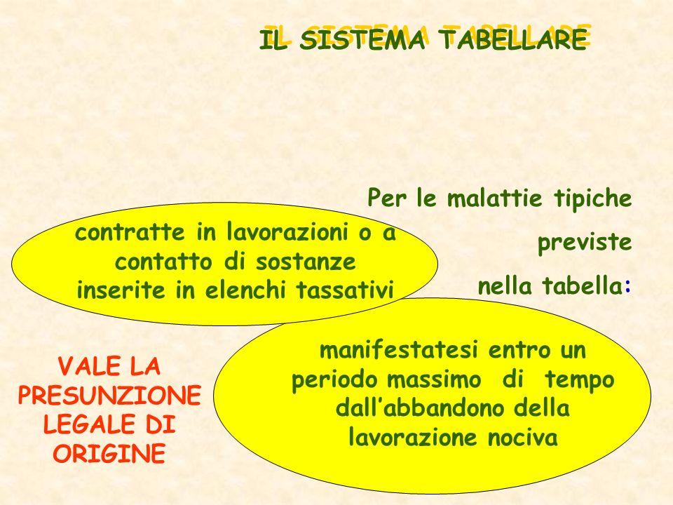 Per le malattie tipiche previste nella tabella: manifestatesi entro un periodo massimo di tempo dallabbandono della lavorazione nociva IL SISTEMA TABE