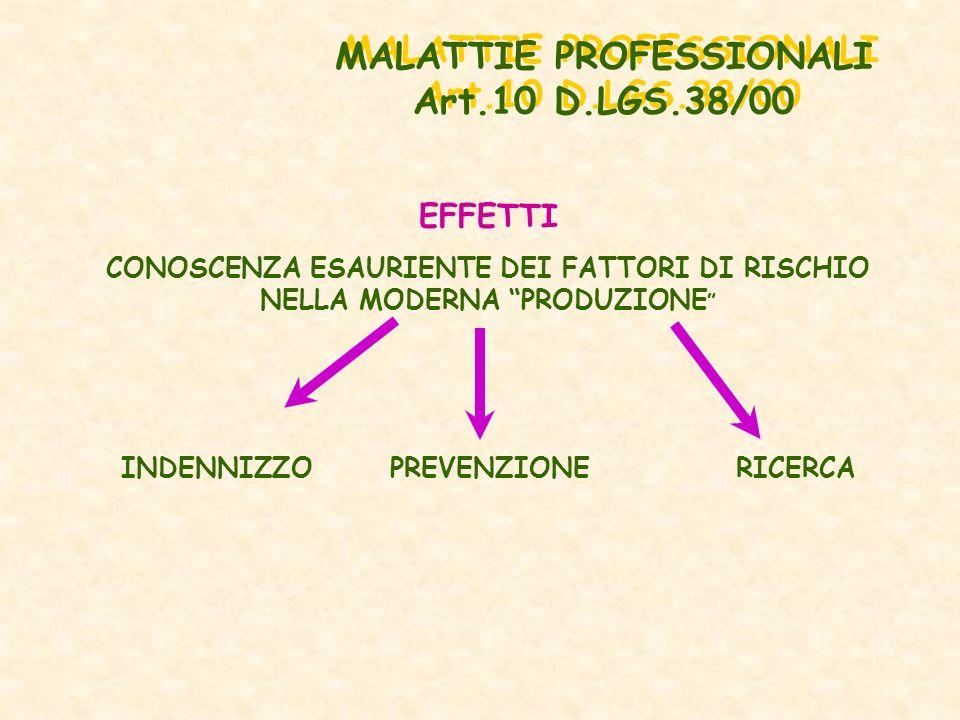 EFFETTI CONOSCENZA ESAURIENTE DEI FATTORI DI RISCHIO NELLA MODERNA PRODUZIONE INDENNIZZO PREVENZIONE RICERCA MALATTIE PROFESSIONALI Art.10 D.LGS.38/00