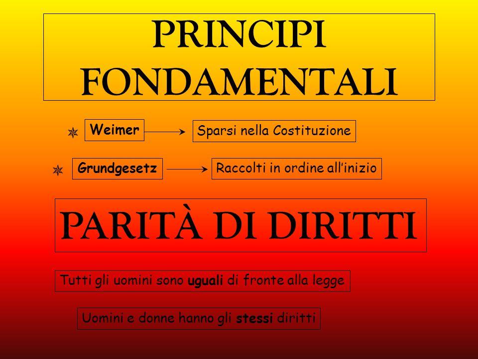 PRINCIPI FONDAMENTALI Weimer Grundgesetz Sparsi nella Costituzione Raccolti in ordine allinizio PARITÀ DI DIRITTI Tutti gli uomini sono uguali di fronte alla legge Uomini e donne hanno gli stessi diritti