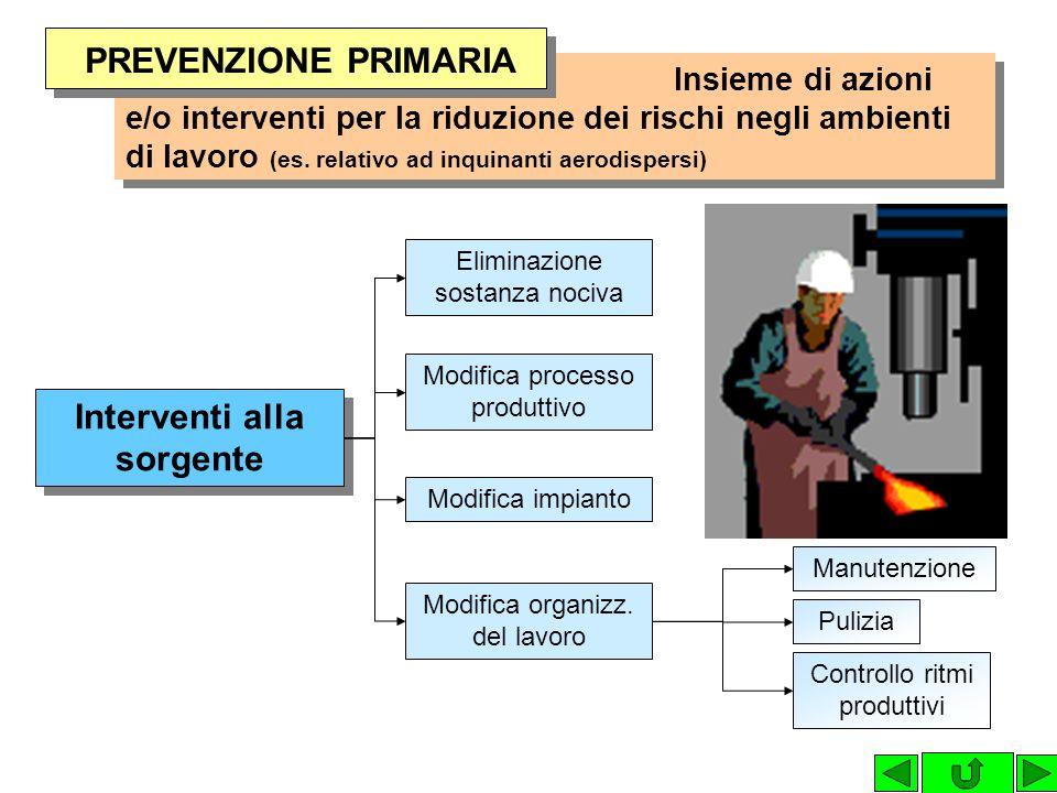 Insieme di azioni e/o interventi per la riduzione dei rischi negli ambienti di lavoro (es. relativo ad inquinanti aerodispersi) Interventi sulla propa