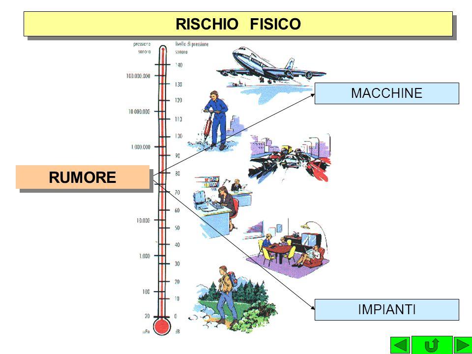MICROCLIMA RISCHIO FISICO TEMPERATURA, UMIDITA, VENTILAZIONE