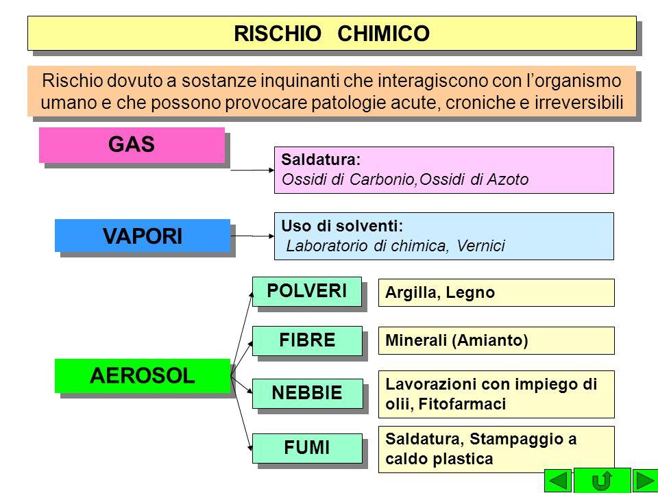 RISCHIO FISICO MACCHINE IMPIANTI RUMORE