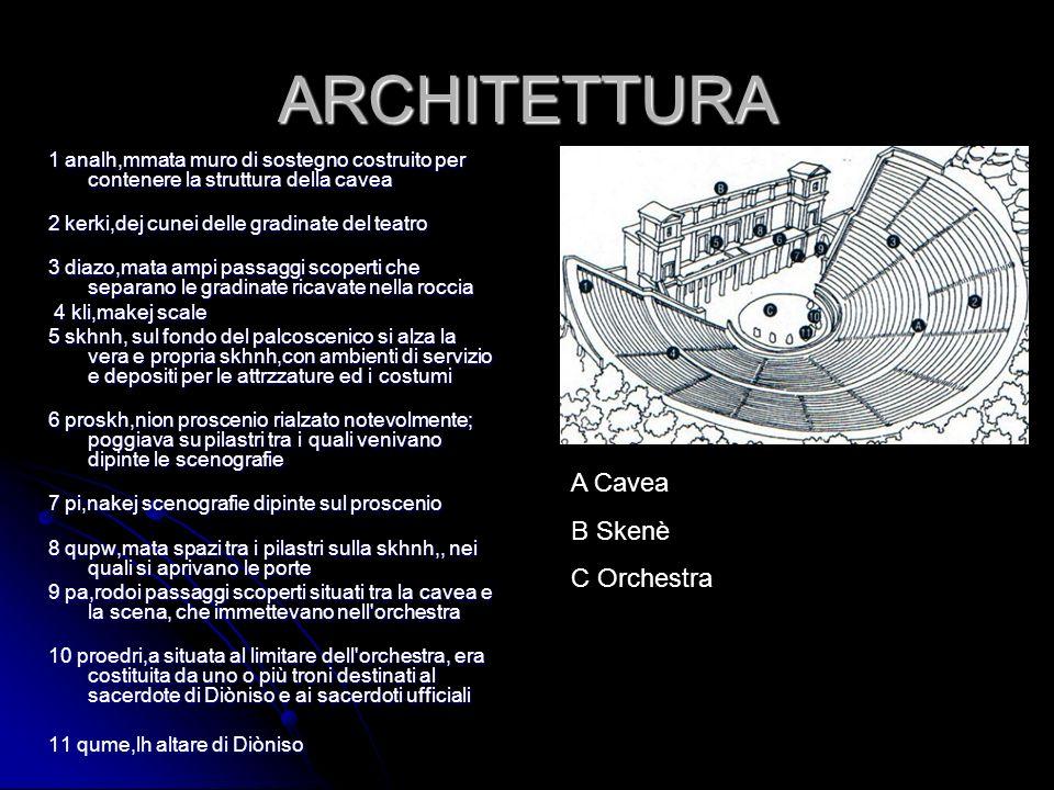 ARCHITETTURA 1 analh,mmata muro di sostegno costruito per contenere la struttura della cavea 2 kerki,dej cunei delle gradinate del teatro 3 diazo,mata
