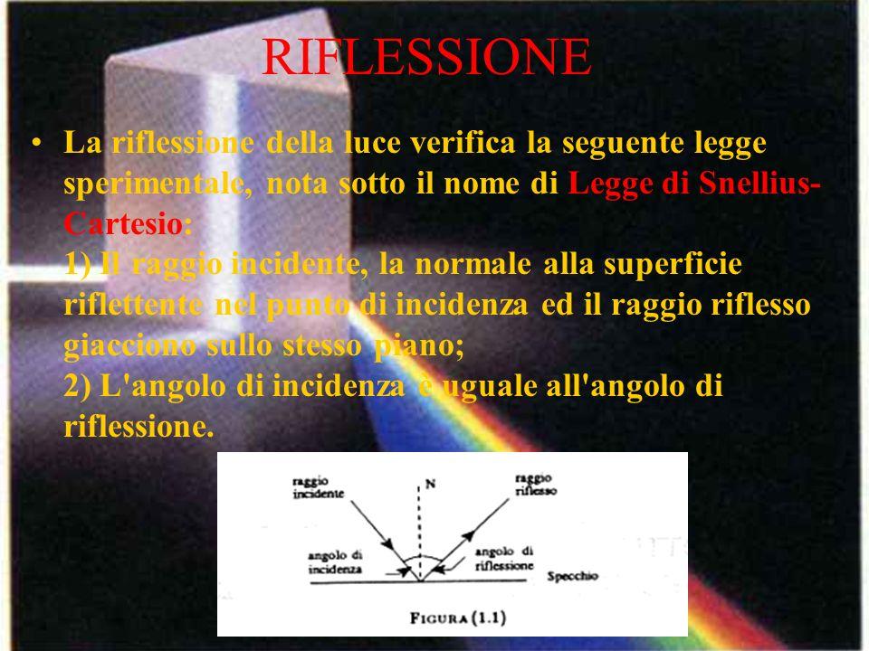 RIFLESSIONE La riflessione della luce verifica la seguente legge sperimentale, nota sotto il nome di Legge di Snellius- Cartesio: 1) Il raggio inciden