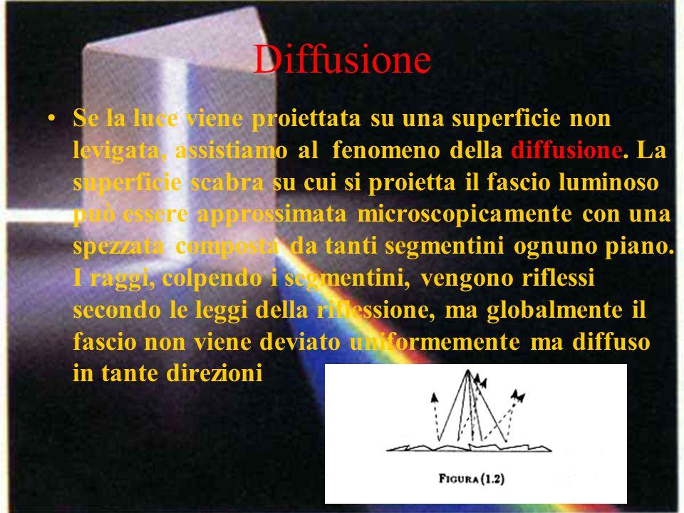 Diffusione Se la luce viene proiettata su una superficie non levigata, assistiamo al fenomeno della diffusione. La superficie scabra su cui si proiett