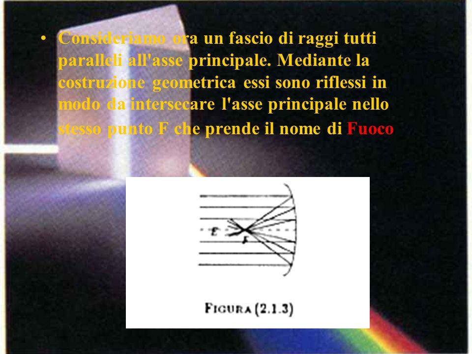 Consideriamo ora un fascio di raggi tutti paralleli all'asse principale. Mediante la costruzione geometrica essi sono riflessi in modo da intersecare