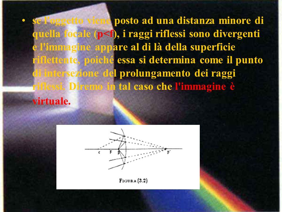 se l'oggetto viene posto ad una distanza minore di quella focale (p<f), i raggi riflessi sono divergenti e l'immagine appare al di là della superficie