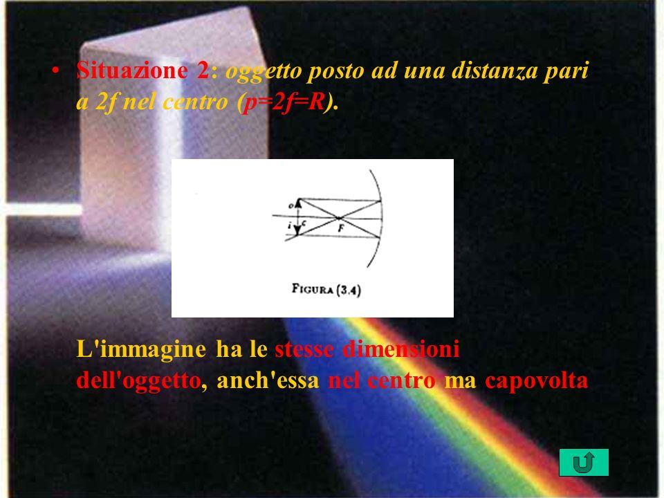 Situazione 2: oggetto posto ad una distanza pari a 2f nel centro (p=2f=R). L'immagine ha le stesse dimensioni dell'oggetto, anch'essa nel centro ma ca