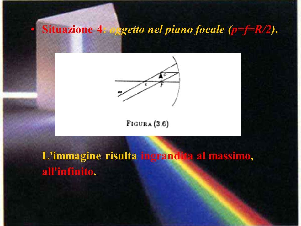 Situazione 4: oggetto nel piano focale (p=f=R/2). L'immagine risulta ingrandita al massimo, all'infinito.
