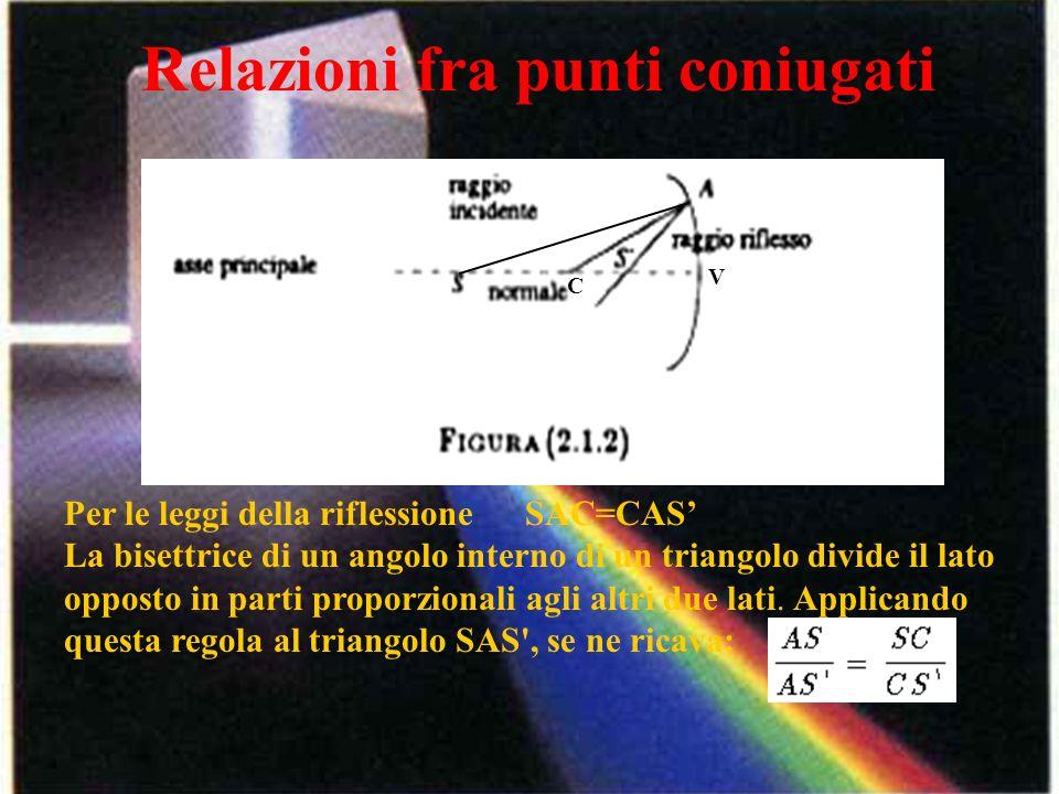 Relazioni fra punti coniugati C V Per le leggi della riflessione SAC=CAS La bisettrice di un angolo interno di un triangolo divide il lato opposto in