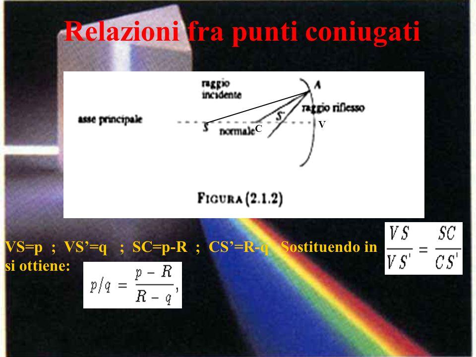 Relazioni fra punti coniugati C V VS=p ; VS=q ; SC=p-R ; CS=R-q Sostituendo in si ottiene: