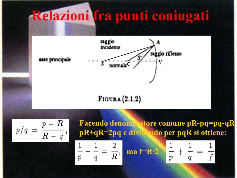 Relazioni fra punti coniugati C V Facendo denominatore comune pR-pq=pq-qR pR+qR=2pq e dividendo per pqR si ottiene: ma f=R/2