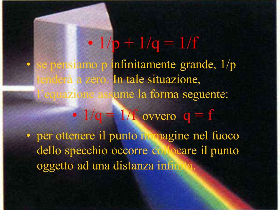 1/p + 1/q = 1/f se pensiamo p infinitamente grande, 1/p tenderà a zero. In tale situazione, lequazione assume la forma seguente: 1/q = 1/f ovvero q =