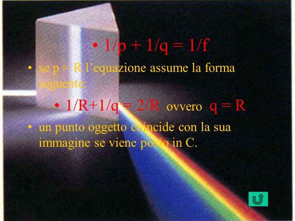 1/p + 1/q = 1/f se p = R lequazione assume la forma seguente: 1/R+1/q = 2/R ovvero q = R un punto oggetto coincide con la sua immagine se viene posto