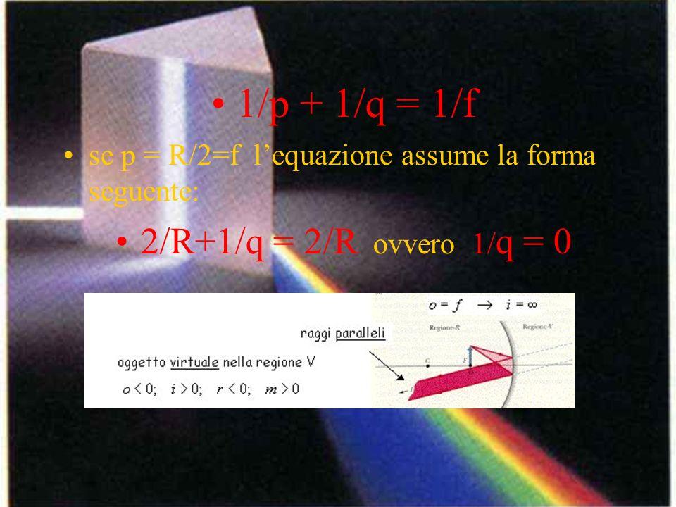 1/p + 1/q = 1/f se p = R/2=f lequazione assume la forma seguente: 2/R+1/q = 2/R ovvero 1/ q = 0