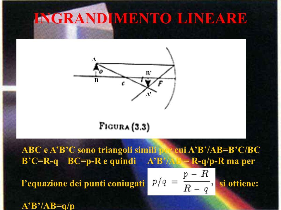 INGRANDIMENTO LINEARE A B A B ABC e ABC sono triangoli simili per cui AB/AB=BC/BC BC=R-q BC=p-R e quindi AB/AB = R-q/p-R ma per lequazione dei punti c