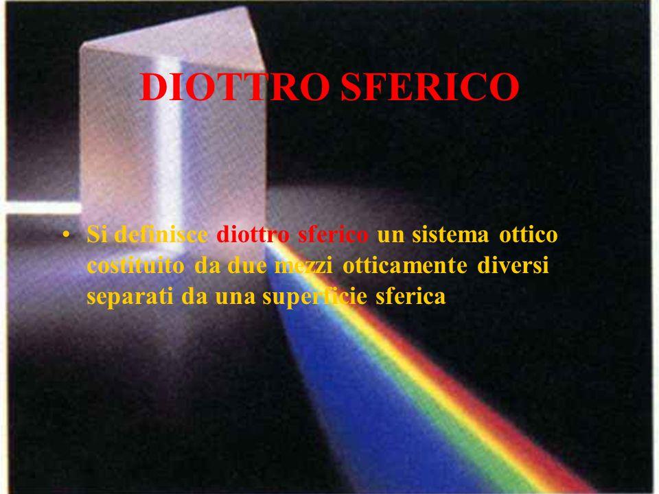 DIOTTRO SFERICO Si definisce diottro sferico un sistema ottico costituito da due mezzi otticamente diversi separati da una superficie sferica