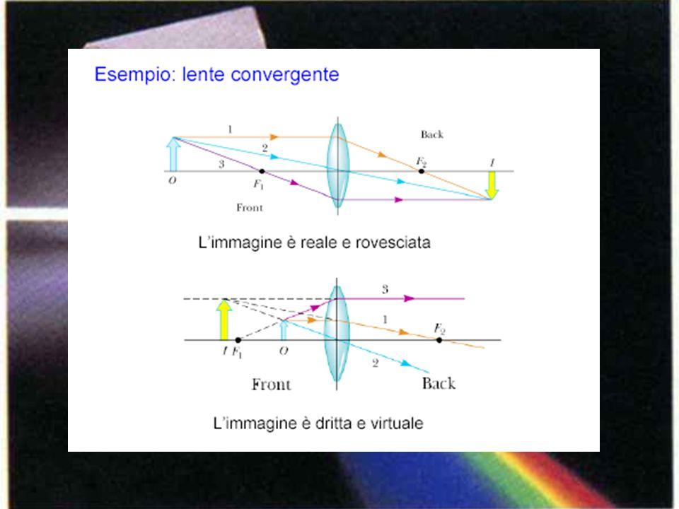 Loggetto è ad una distanza doppia di quella focale Limmagine è capovolta ma delle stesse dimensioni delloggetto posta in