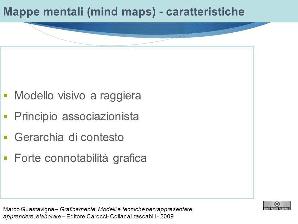 Modello visivo a raggiera Principio associazionista Gerarchia di contesto Forte connotabilità grafica Mappe mentali (mind maps) - caratteristiche Marc