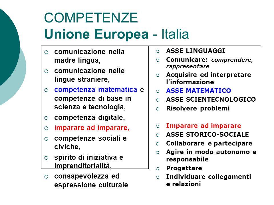 COMPETENZE Unione Europea - Italia comunicazione nella madre lingua, comunicazione nelle lingue straniere, competenza matematica e competenze di base