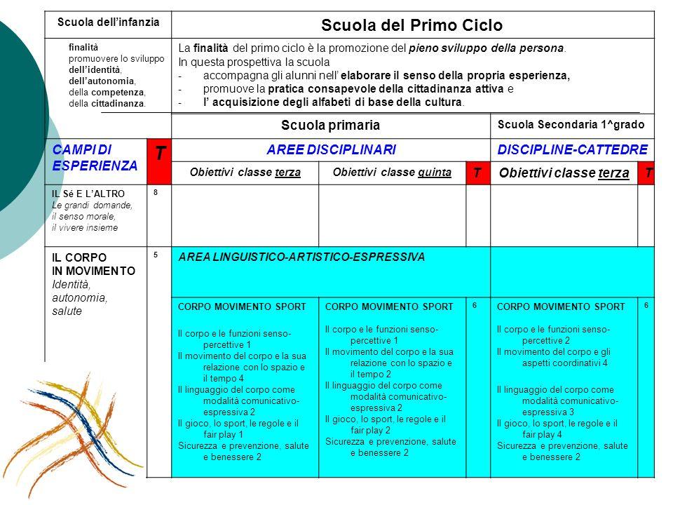 Scuola dellinfanzia Scuola del Primo Ciclo finalità promuovere lo sviluppo dellidentità, dellautonomia, della competenza, della cittadinanza. La final
