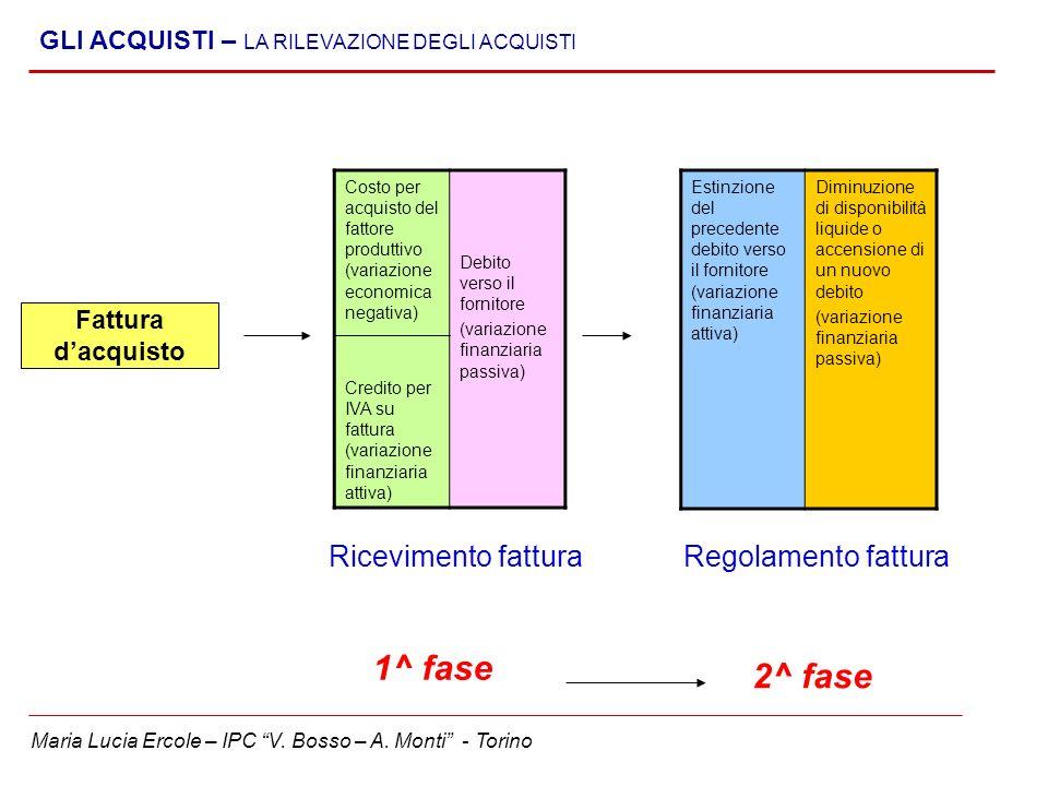 Maria Lucia Ercole – IPC V. Bosso – A. Monti - Torino GLI ACQUISTI – LA RILEVAZIONE DEGLI ACQUISTI Fattura dacquisto Costo per acquisto del fattore pr