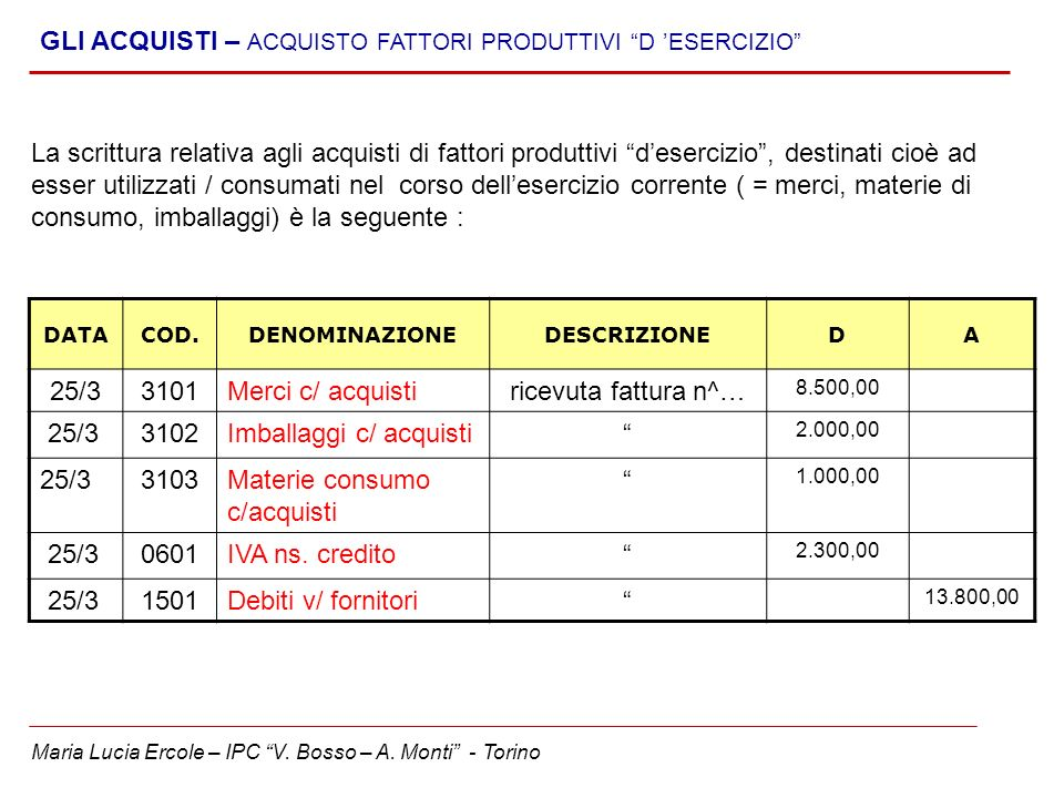 Maria Lucia Ercole – IPC V. Bosso – A. Monti - Torino GLI ACQUISTI – ACQUISTO FATTORI PRODUTTIVI D ESERCIZIO DATACOD.DENOMINAZIONEDESCRIZIONEDA 25/331