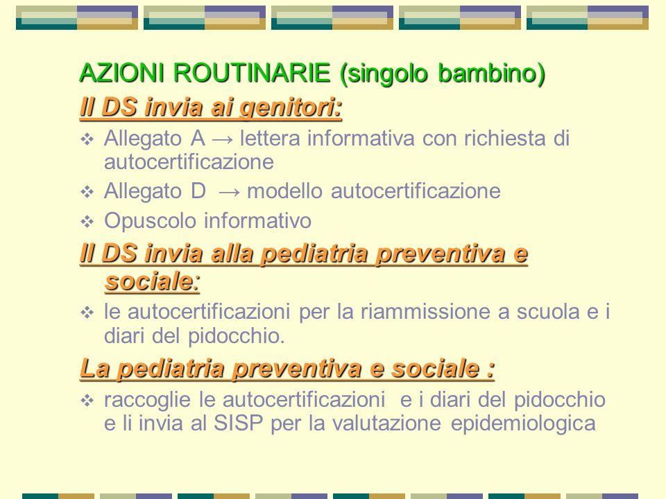 AZIONI ROUTINARIE (singolo bambino) Il DS invia ai genitori: Allegato A lettera informativa con richiesta di autocertificazione Allegato D modello aut