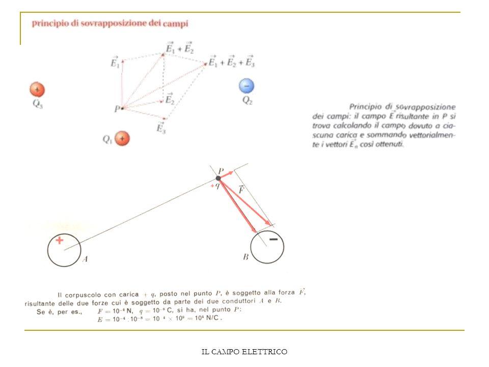 IL CAMPO ELETTRICO Il principio di sovrapposizione degli effetti La forza risultante sulla carica campione P di carica unitaria si può determinare cal
