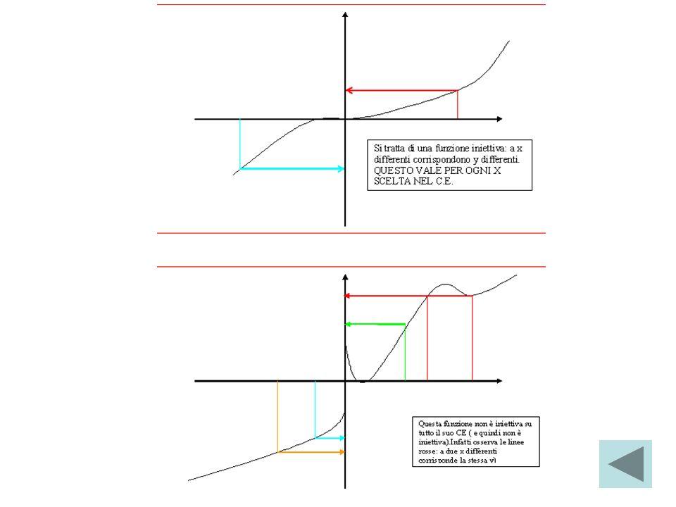 Si tratta di una funzione iniettiva: a x differenti corrispondono y differenti. QUESTO VALE PER OGNI X SCELTA NEL C.E. Questa funzione non è iniettiva