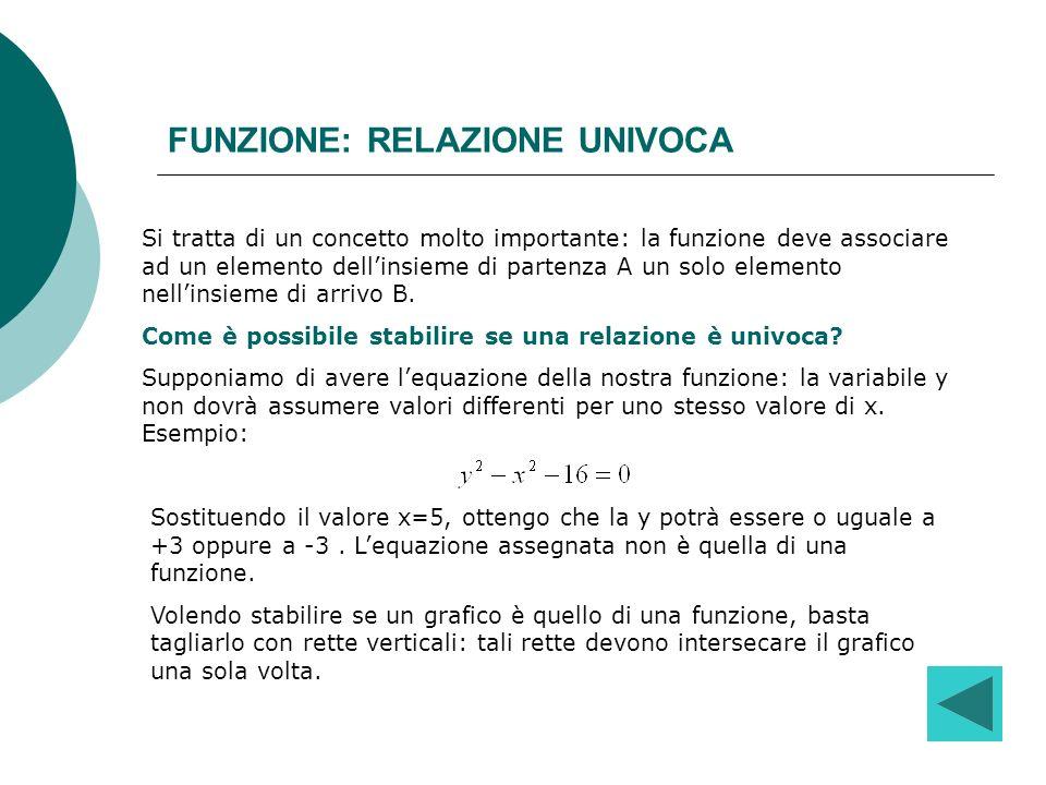 FUNZIONE: RELAZIONE UNIVOCA Si tratta di un concetto molto importante: la funzione deve associare ad un elemento dellinsieme di partenza A un solo ele