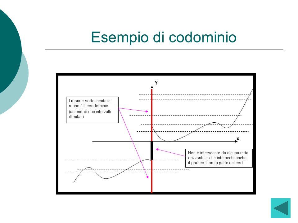 Esempio di codominio Non è intersecato da alcuna retta orizzontale che intersechi anche il grafico: non fa parte del cod. Y x La parte sottolineata in