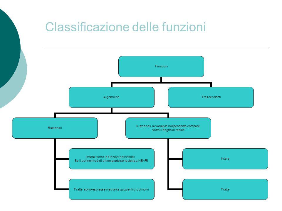 Classificazione delle funzioni Funzioni Algebriche Razionali Intere: sono le funzioni polinomiali. Se il polinomio è di primo grado sono dette LINEARI