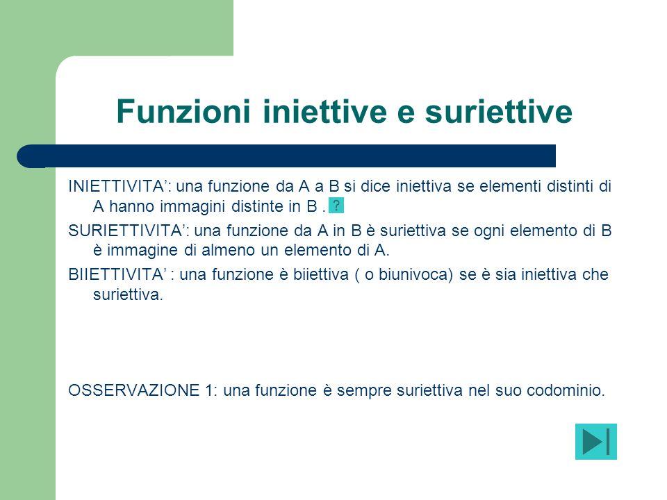 Funzioni iniettive e suriettive INIETTIVITA: una funzione da A a B si dice iniettiva se elementi distinti di A hanno immagini distinte in B. SURIETTIV