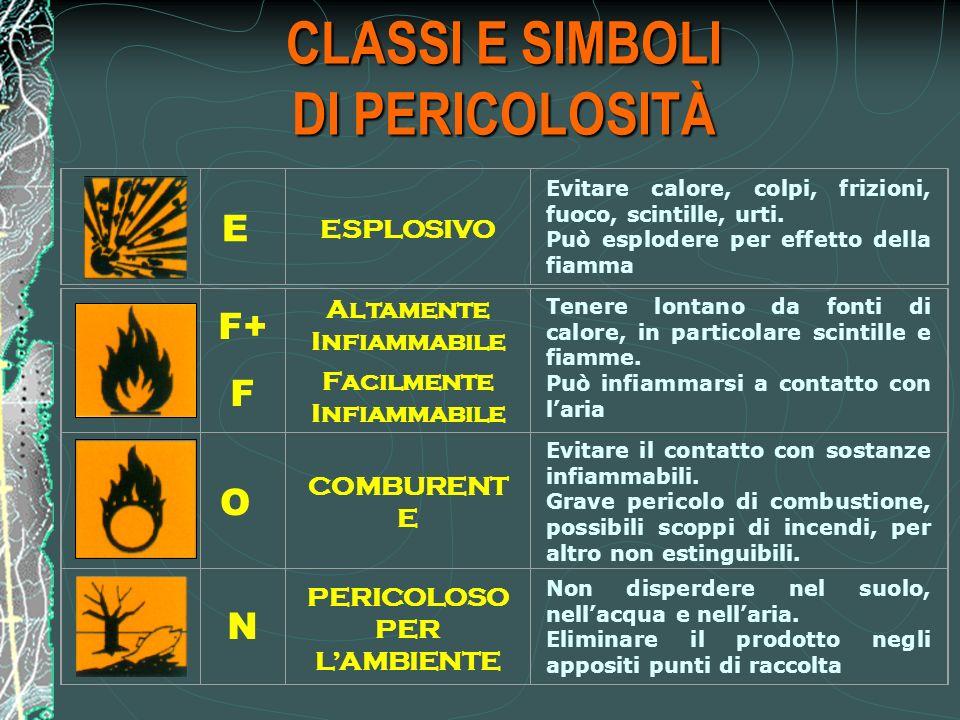 CLASSI E SIMBOLI DI PERICOLOSITÀ E ESPLOSIVO Evitare calore, colpi, frizioni, fuoco, scintille, urti.