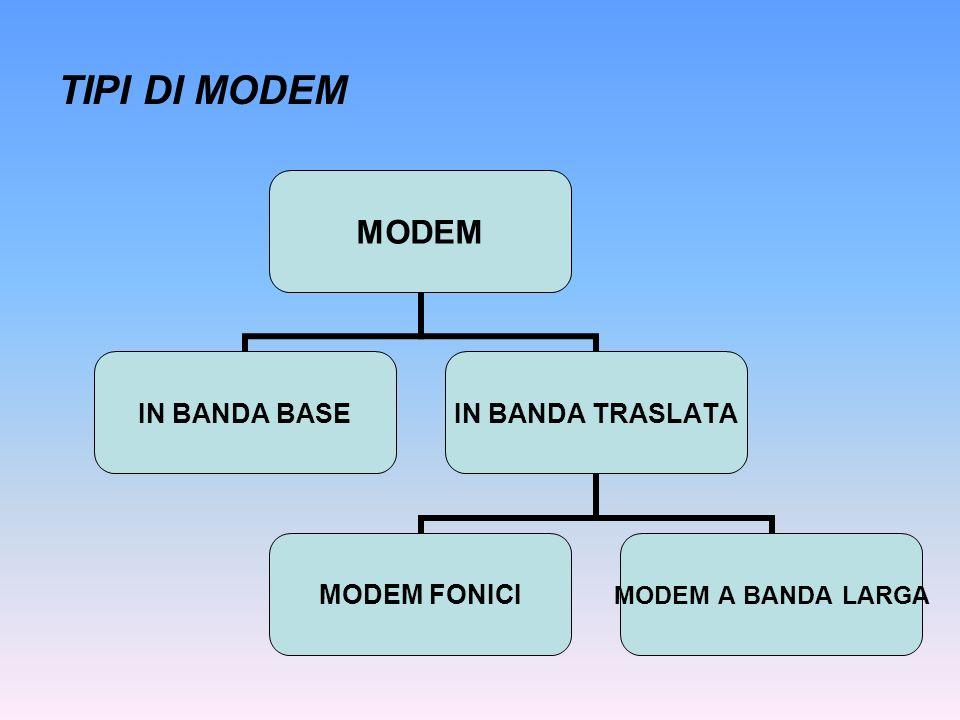 TIPI DI MODEM MODEM IN BANDA BASE IN BANDA TRASLATA MODEM FONICI MODEM A BANDA LARGA